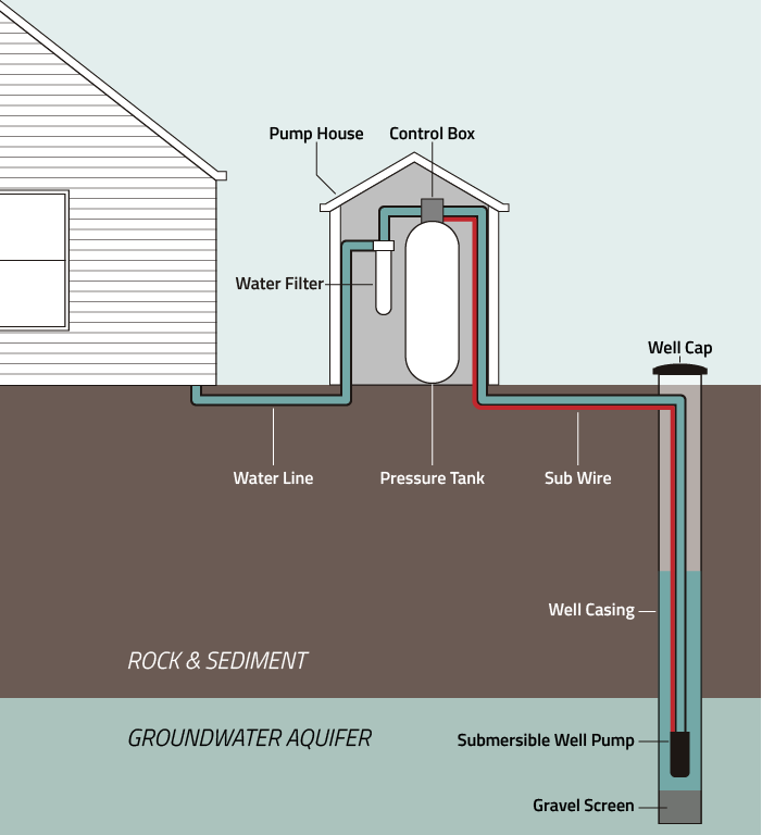 Pressure Tank Well Water System Diagram