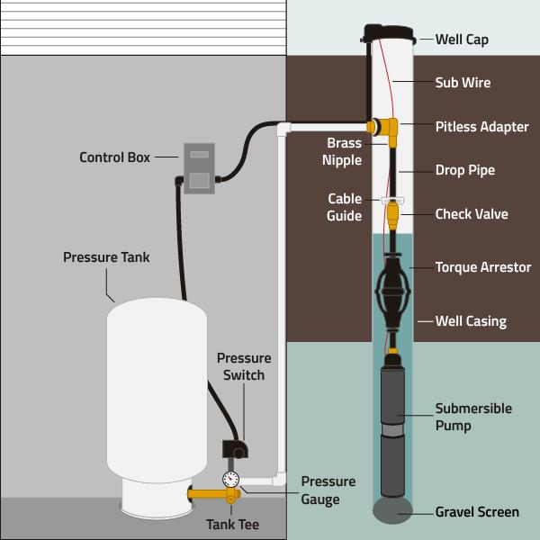 Submersible Pump Diagram