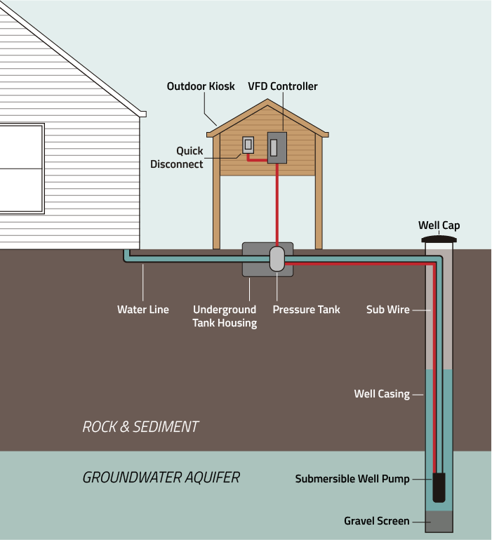 VFD Well Water System Diagram